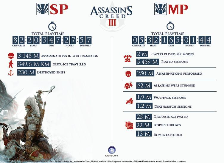 Assassin's Creed 3 Infographic