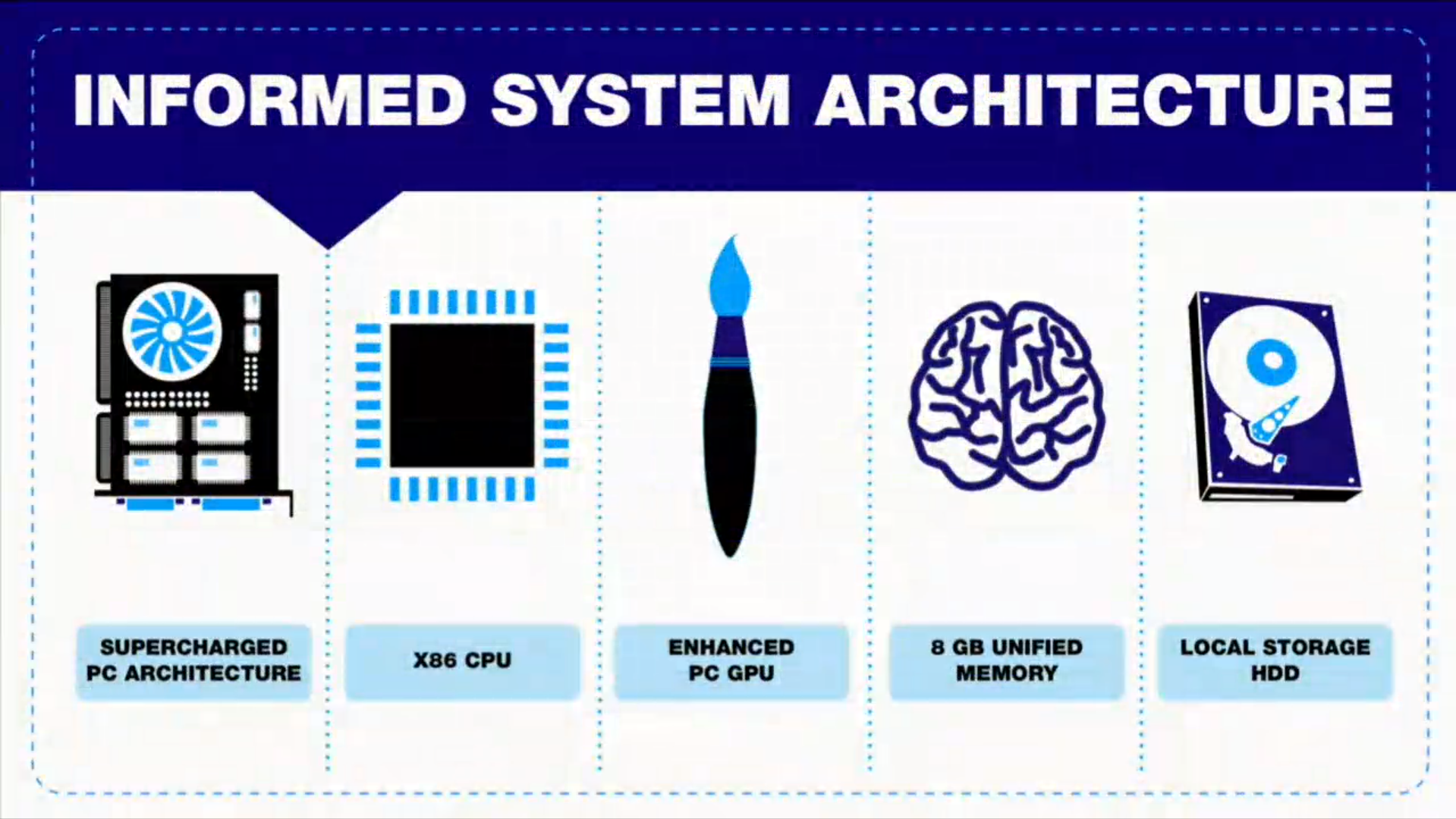 PS4-System-Architecture